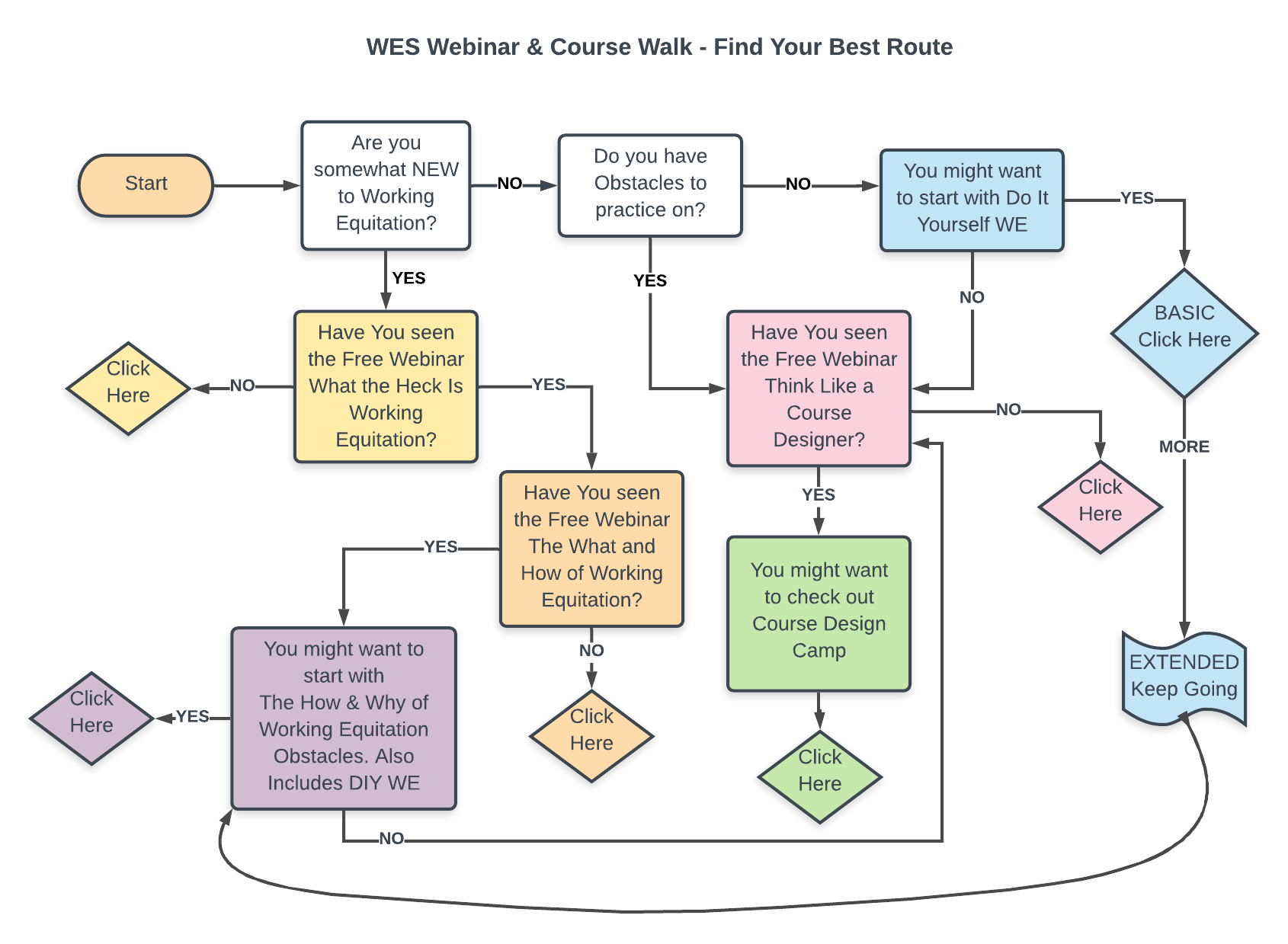 Find your best route flowchart